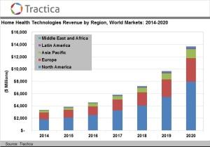 Tractica Home Health 2014-2020 chart